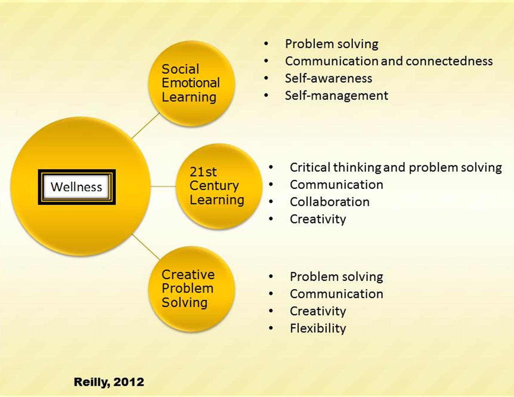 Social And Emotional Problems Related >> Creative Problem Solving Adolescent Wellness Inc